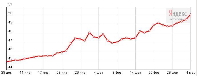Лучшие курсы валют в санкт-петербурге - ExDex - индекс