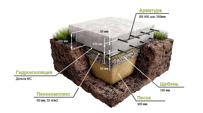 Как правильно сделать фундамент для дома пошагово